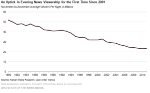 Uptick? Hardly worth writing home about. Cable TV has been killing the 3