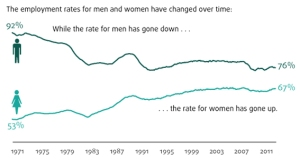 women taking men's jobs chart