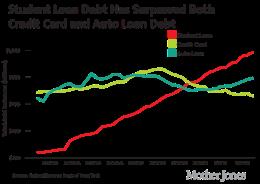 student loan debt chart